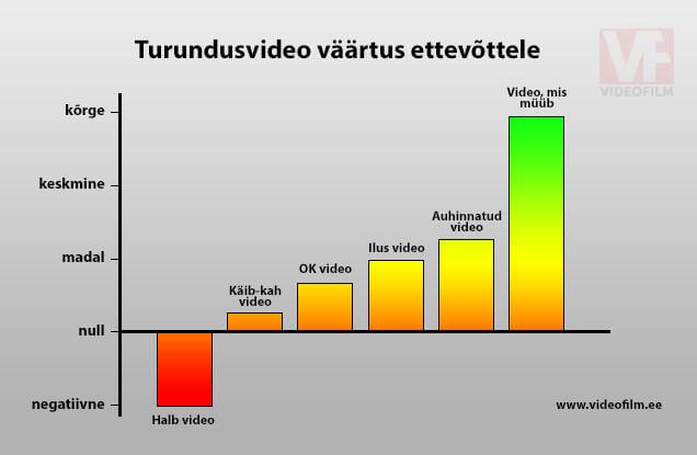 turundusvideo väärtus ettevõttele